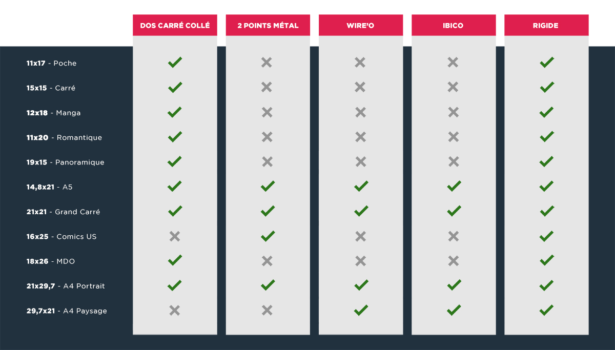 Les formats disponibles par types de reliures